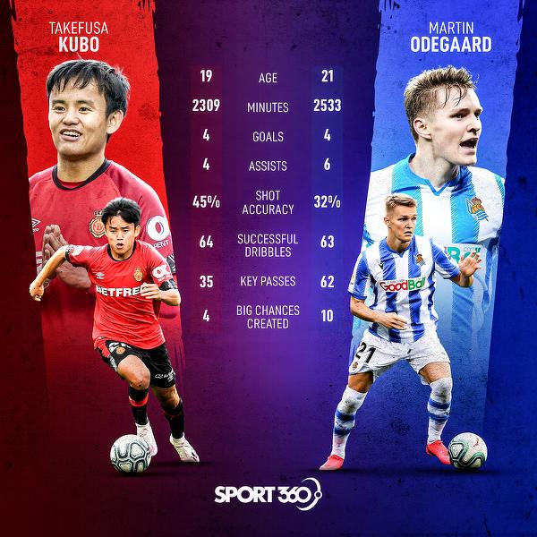 Która z perełek Realu Madryt rozegrała lepszy sezon?
