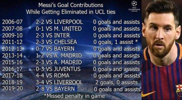 Liczby Messiego w meczach, po których odpadał z Barceloną w Lidze Mistrzów