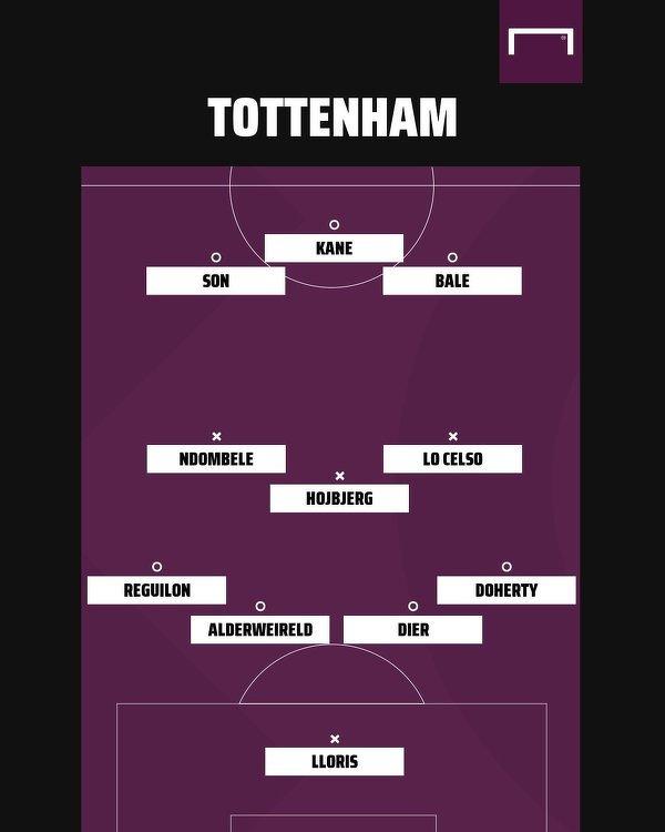 Potencjalna jedenastka Tottenhamu po transferze Bale'a i Reguilóna