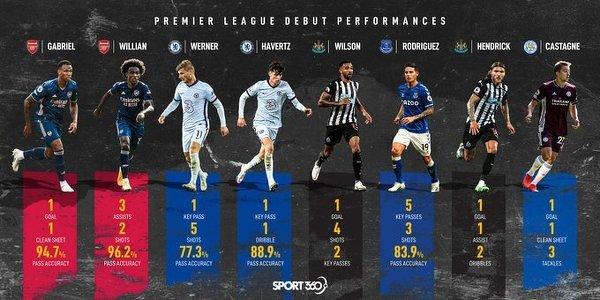 Kto miał najlepszy debiut w Premier League w ten weekend?