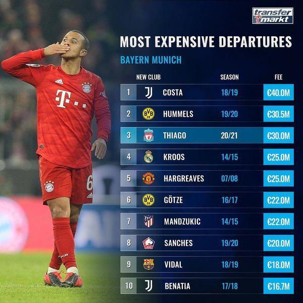 Najdrożej sprzedani piłkarze przez Bayern