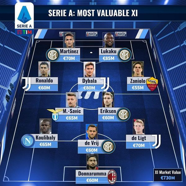 Najdroższa jedenastka Serie A