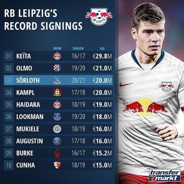 Najdroższe zakupy RB Lipsk