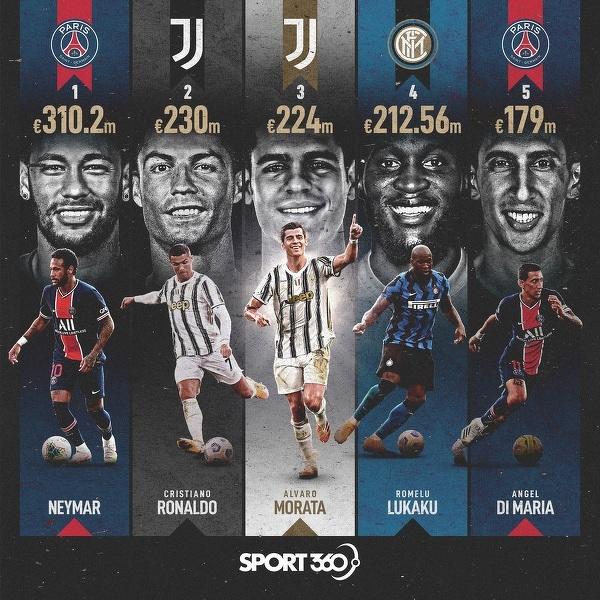 Najdrożsi piłkarze w historii po zsumowaniu wszystkich transferów