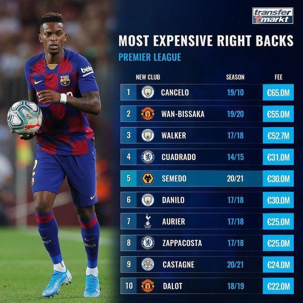 Najdroższe transfery prawych obrońców w Premier League
