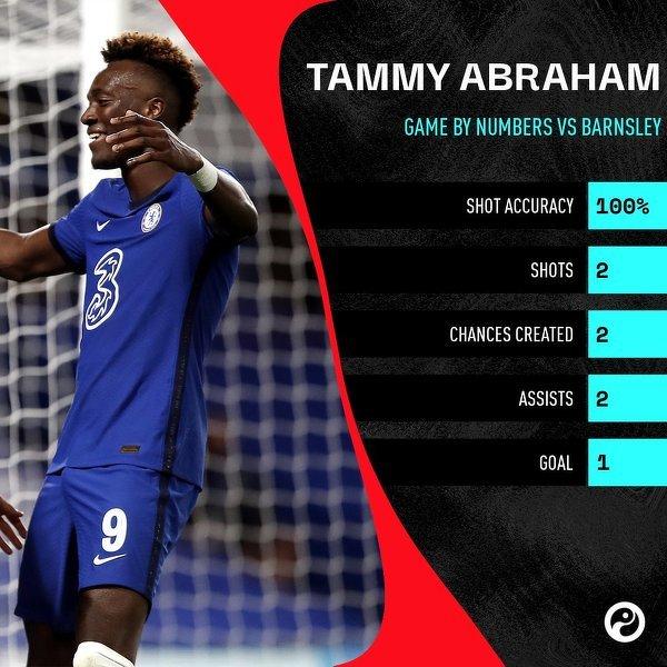 Liczby Abrahama po meczu z Barnsley