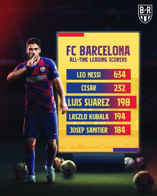 Najlepsi strzelcy w historii Barcelony