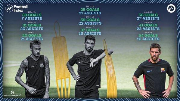 Trio MSN strzeliło 364 gole we wszystkich rozgrywkach w ich trzech sezonach razem