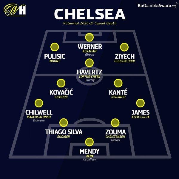 Tak może teraz wyglądać XI Chelsea