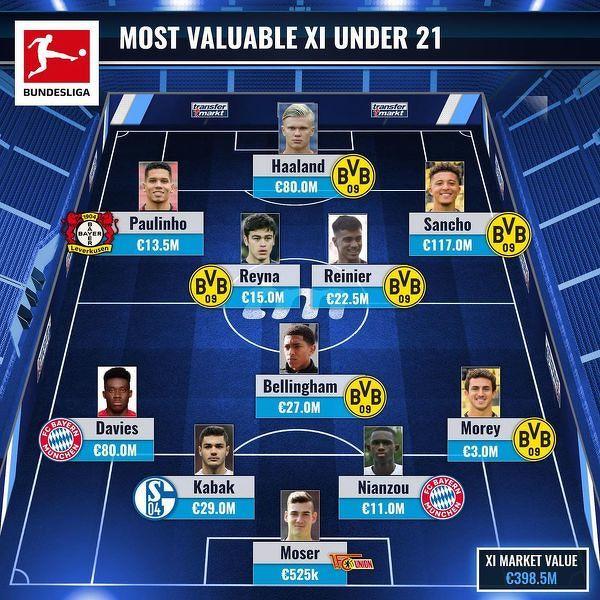 Najlepsza jedenastka piłkarzy U21 w Bundeslidze