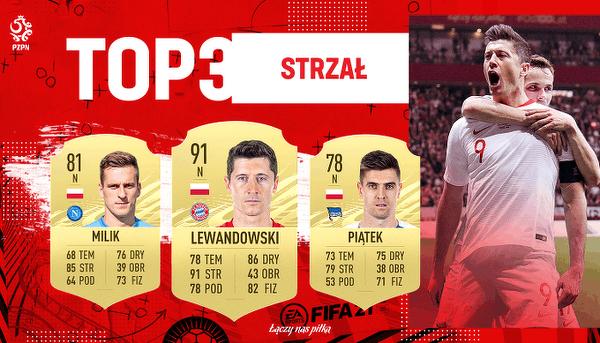 Najlepsi polscy napastnicy w FIFA  21