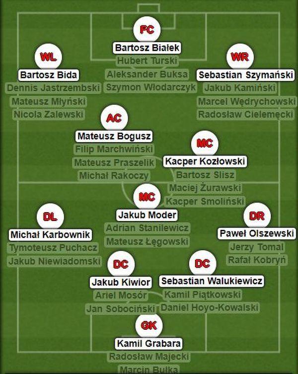 Najzdolniejsi polscy młodzi piłkarze. Brakuje kogos?