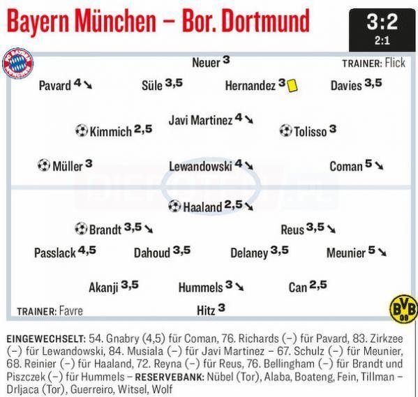 Oceny Kickera za mecz Bayern-BVB