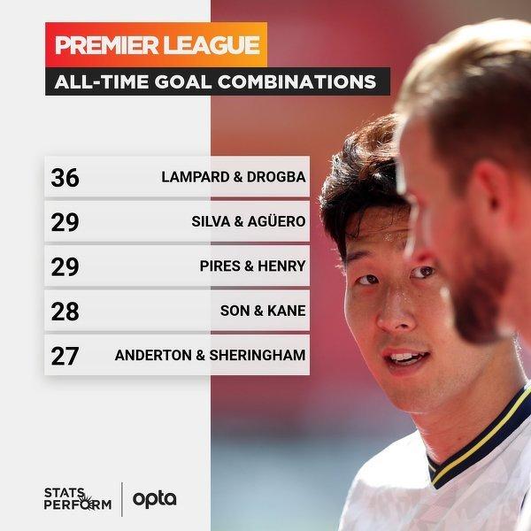 Najlepsze duety w historii Premier League
