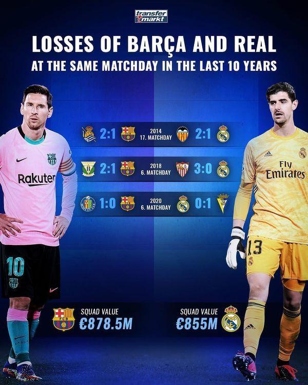 Porażki Barcelony i Realu Madryt w tej samej kolejce ligowej, w ostatniej dekadzie