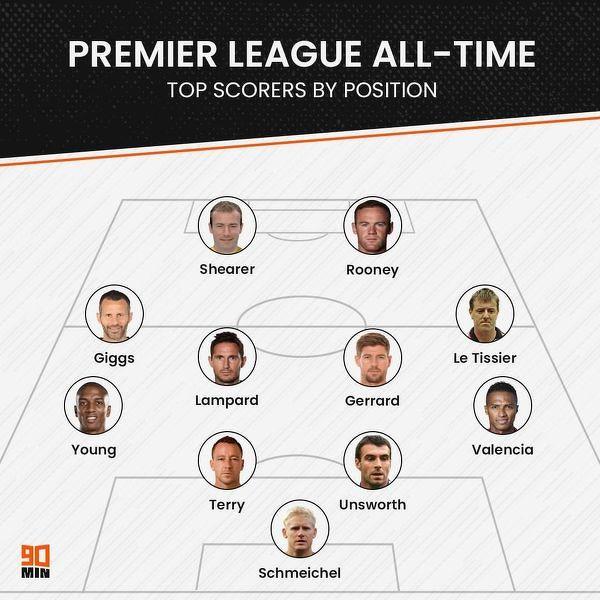 Najlepsi strzelcy Premier League według pozycji na boisku