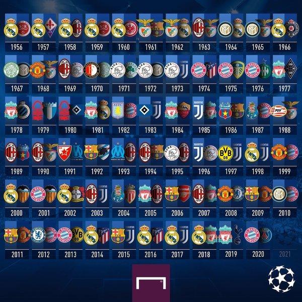 Kto wygra to trofeum w 2021?