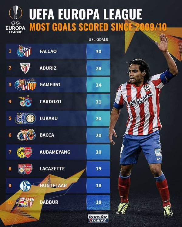 Najwięcej bramek w rozgrywkach Ligi Europy od sezonu 2009/10