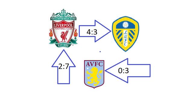 Typowa Premier League