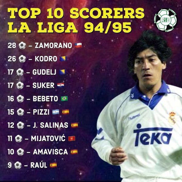 Czołówka najlepszych strzelców La Liga sezonu 1994/95