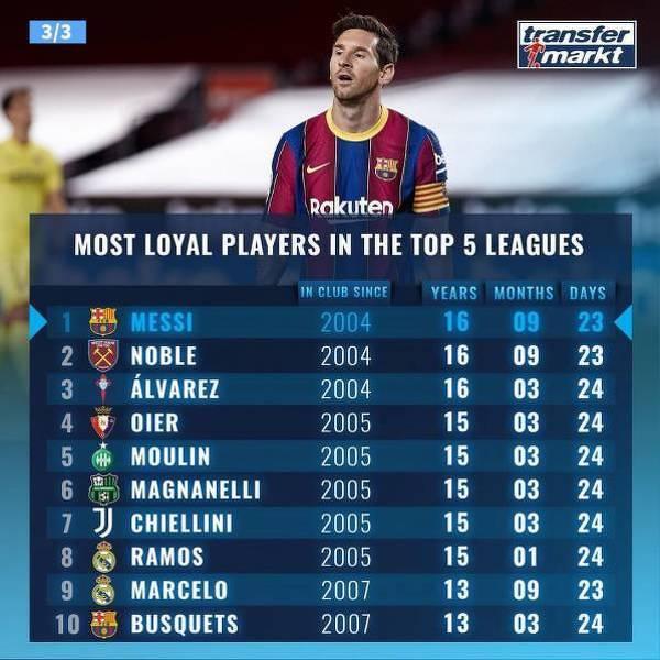 Piłkarze z TOP5 lig z najdłuższym stażem w jednym klubie