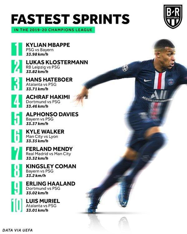 Najszybsi piłkarze w minionym sezonie Ligi Mistrzów