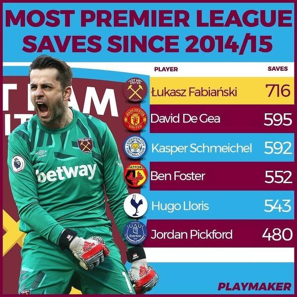 Bramkarze Premier League z największą liczbą interwencji od sezonu 2014/15