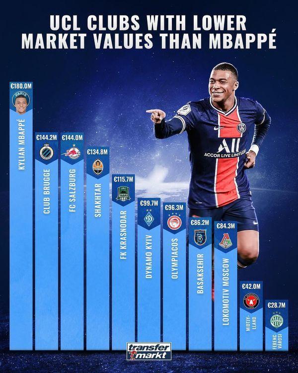 Mbappe ma wyższą wartość rynkową niż kilkanaście klubów Ligi Mistrzów