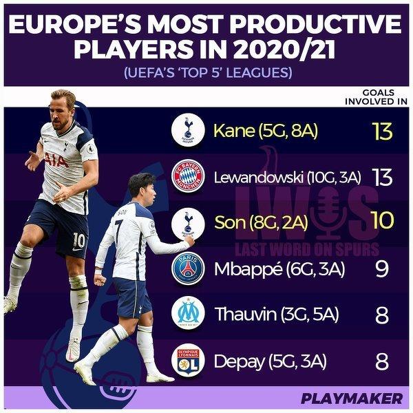 Najbardziej produktywni piłkarze z TOP 5 lig
