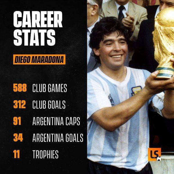Statystyki Diego Maradony