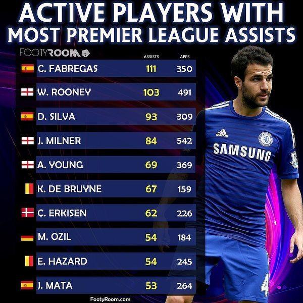 Aktywni gracze z największą liczbą asyst w Premier League