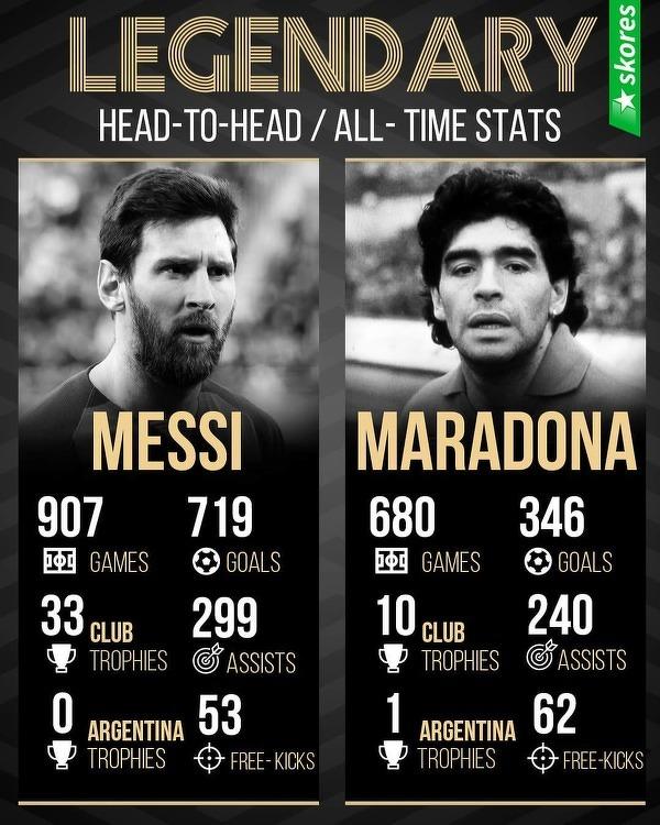 Statystyki dwóch najlepszych Argentyńczyków w historii