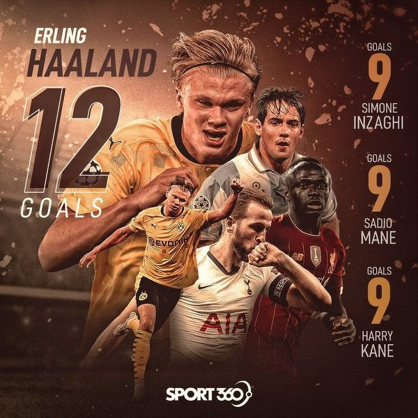 Żaden gracz nie strzelił więcej bramek w LM w pierwszych 10 meczach niż Erling Haaland