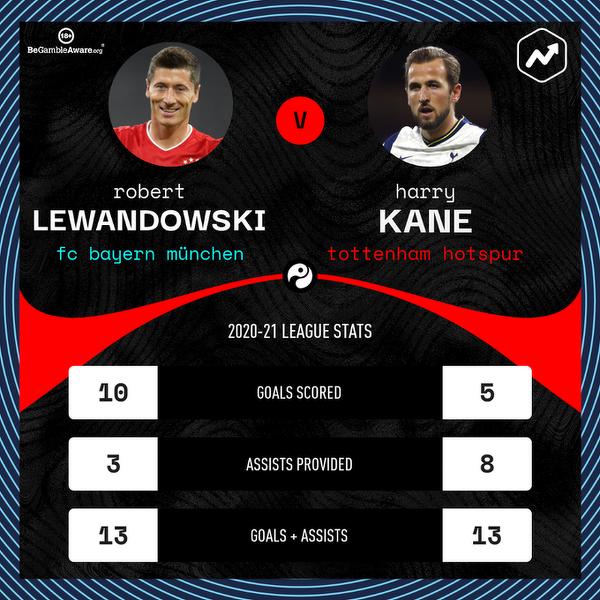 Lewandowski i Kane w tym sezonie ligowym