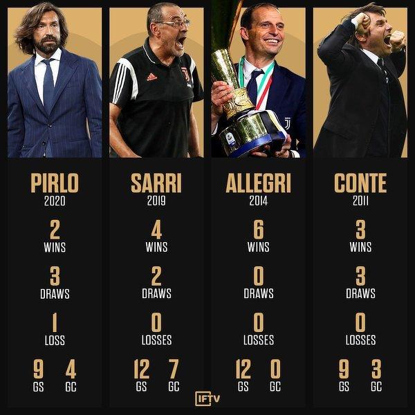 Pirlo ma słaby start w Juve w porównaniu z poprzednimi trenerami