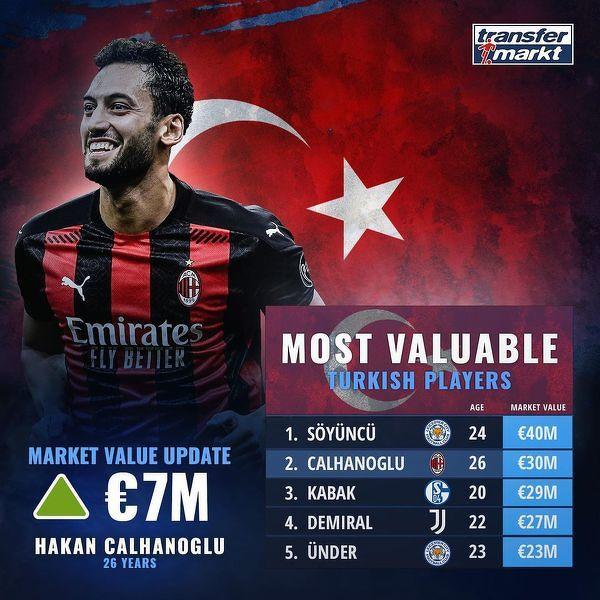 Najwyżej wyceniani piłkarze z Turcji