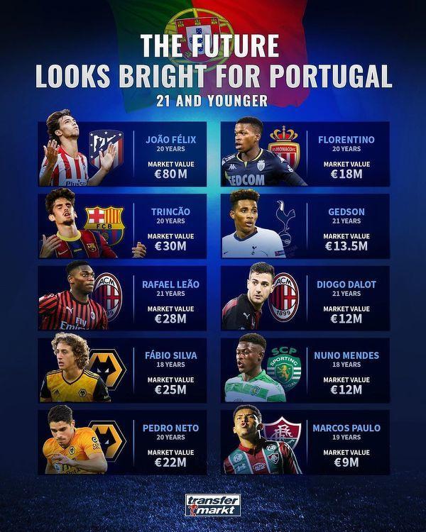 Młode portugalskie talenty