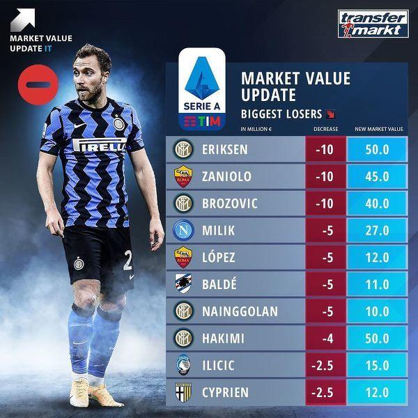Największe spadki wartości piłkarzy w Serie A