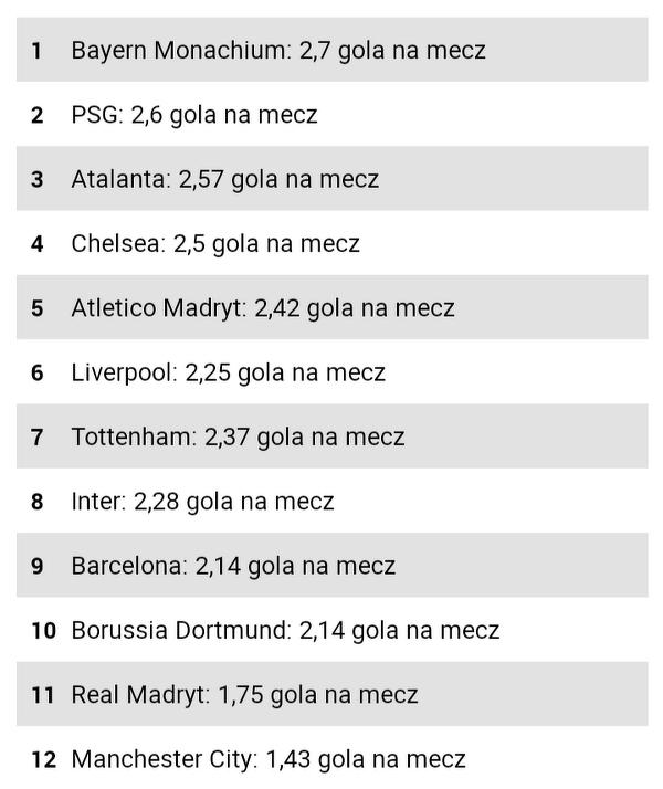 Kluby z największą średnią goli na mecz
