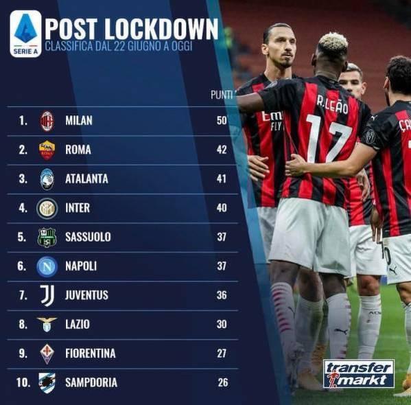 Tabela Serie A, gdyby liczyć tylko mecze po lockdownie