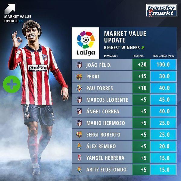 Piłkarze z najwyższym wzrostem wartości w La Liga