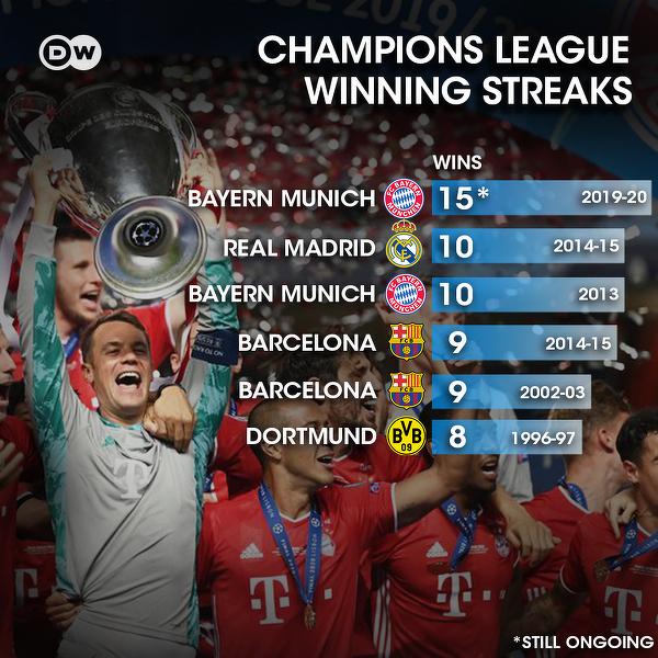 Bayern wczoraj wygrał już 15. mecz z rzędu w LM