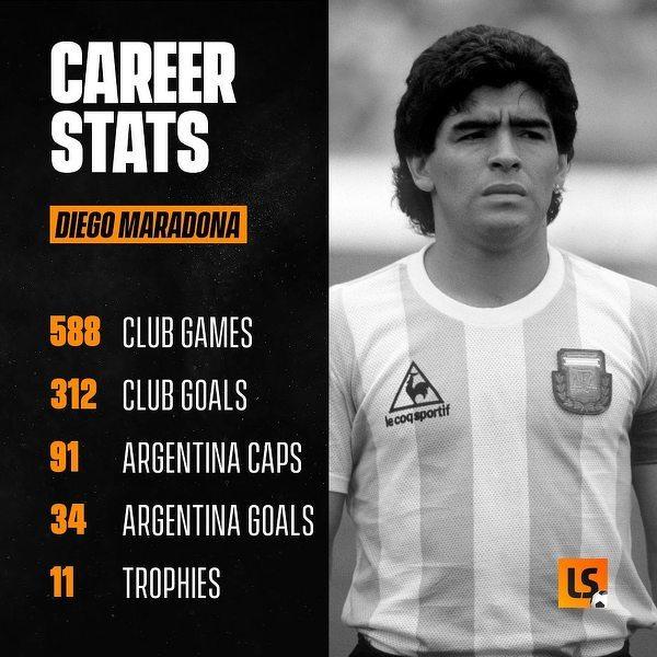 Statystyki kariery Diego