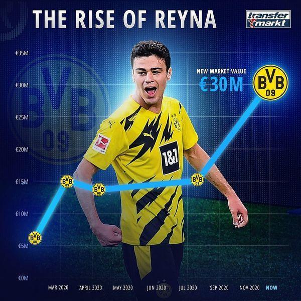 Wzrost wartości Giovanniego Reyny