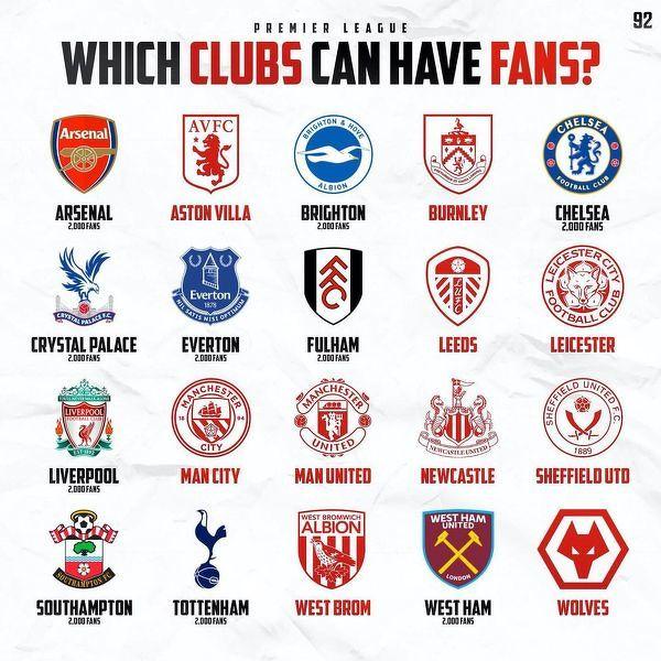 Kluby Premier League które będą mogły wpuścić 2000 fanów na trybuny