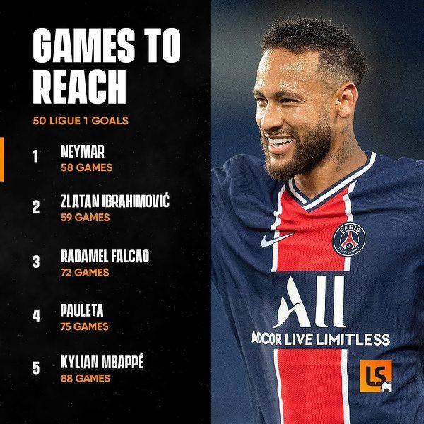 Ci piłkarze potrzebowali najmniej meczów do zdobycia 50 goli w Ligue 1