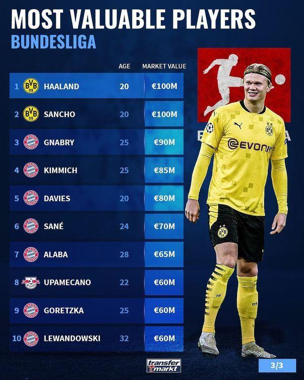 Najwyżej wyceniani piłkarze w Bundeslidze