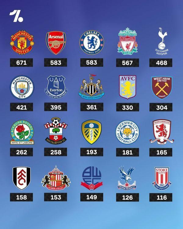 Kluby z największą liczbą zwycięstw w Premier League