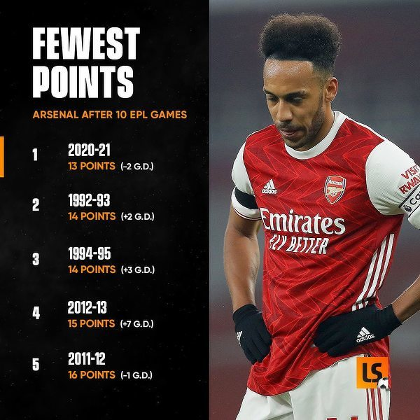 Jeszcze nigdy Arsenal nie miał tak mało punktów po 10 kolejkach jak w obecnym sezonie