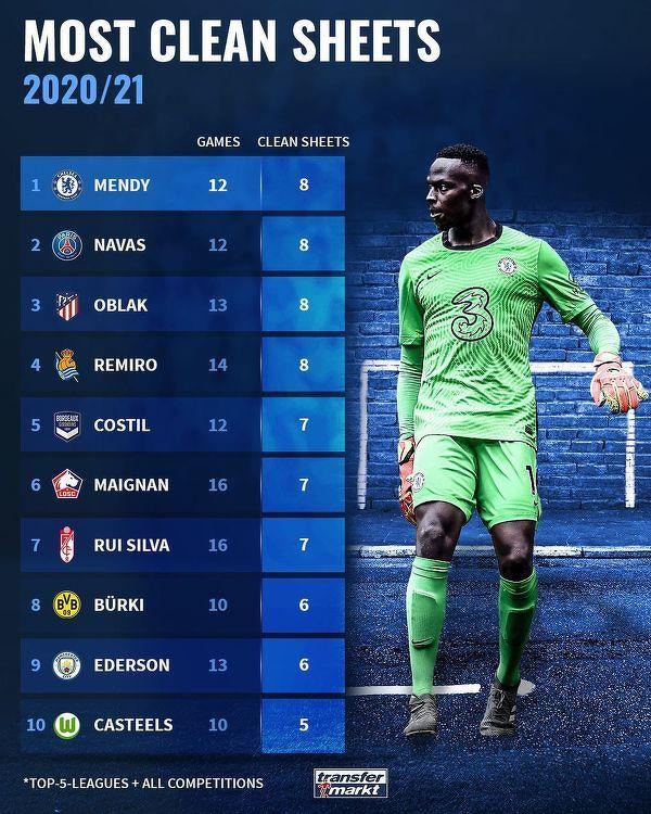 Najwięcej czystych kont w top 5 lig Europy licząc wszystkie rozgrywki